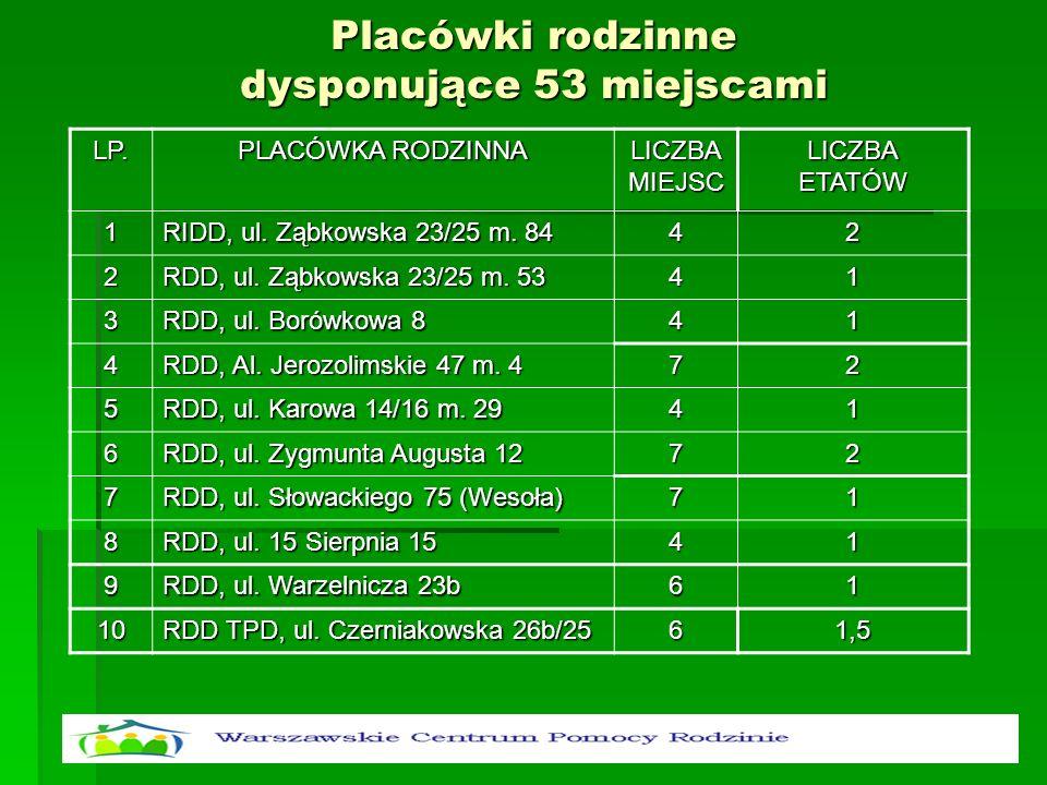 Placówki rodzinne dysponujące 53 miejscami LP. PLACÓWKA RODZINNA LICZBA MIEJSC LICZBA ETATÓW 1 RIDD, ul. Ząbkowska 23/25 m. 84 42 2 RDD, ul. Ząbkowska