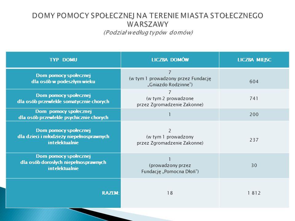 TYP DOMU Liczba wniosków 2005r.Liczba wniosków 2006r.
