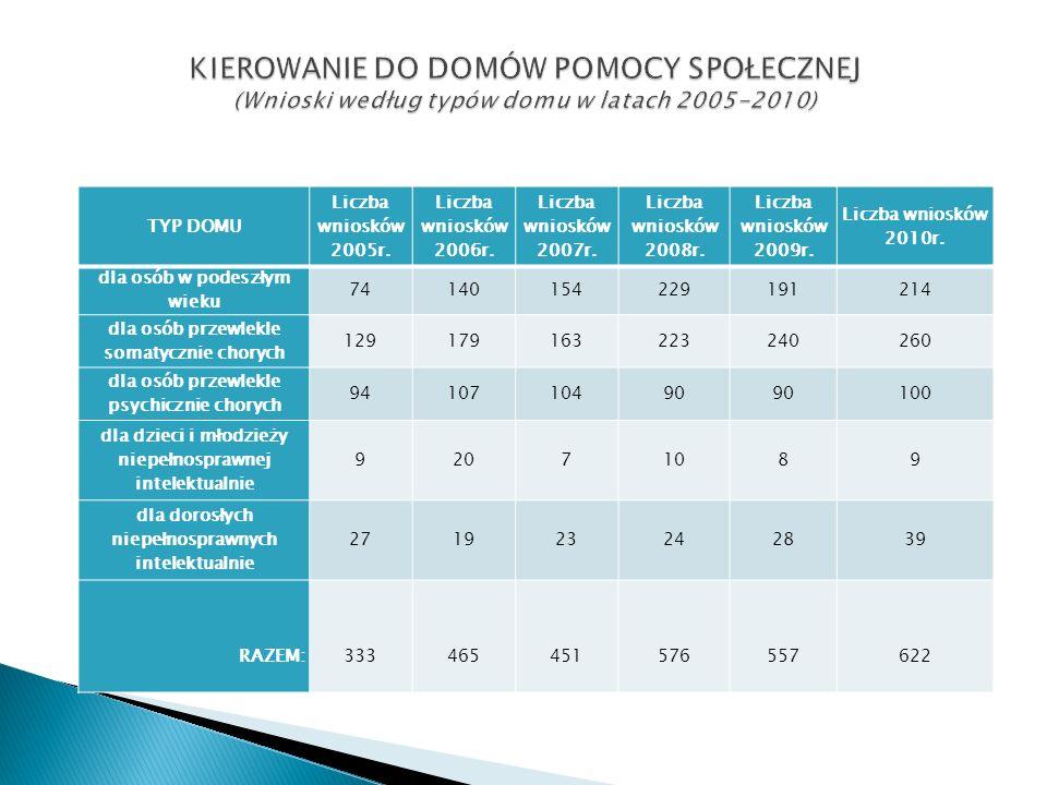 TYP DOMU Liczba wniosków 2005r. Liczba wniosków 2006r.