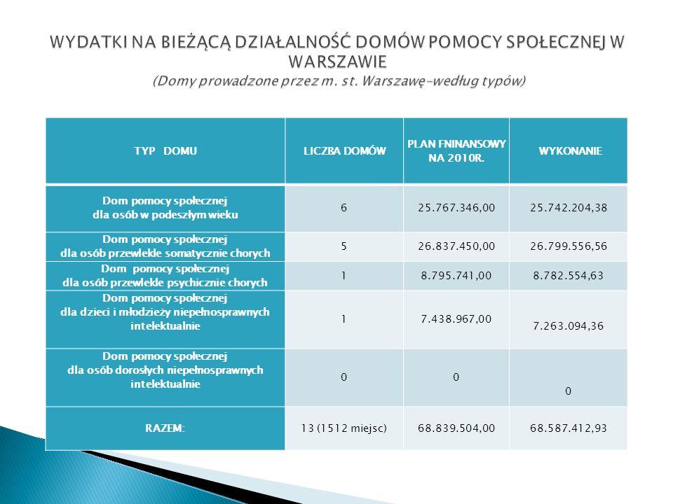TYP DOMULICZBA DOMÓW PLAN FNINANSOWY NA 2010R.