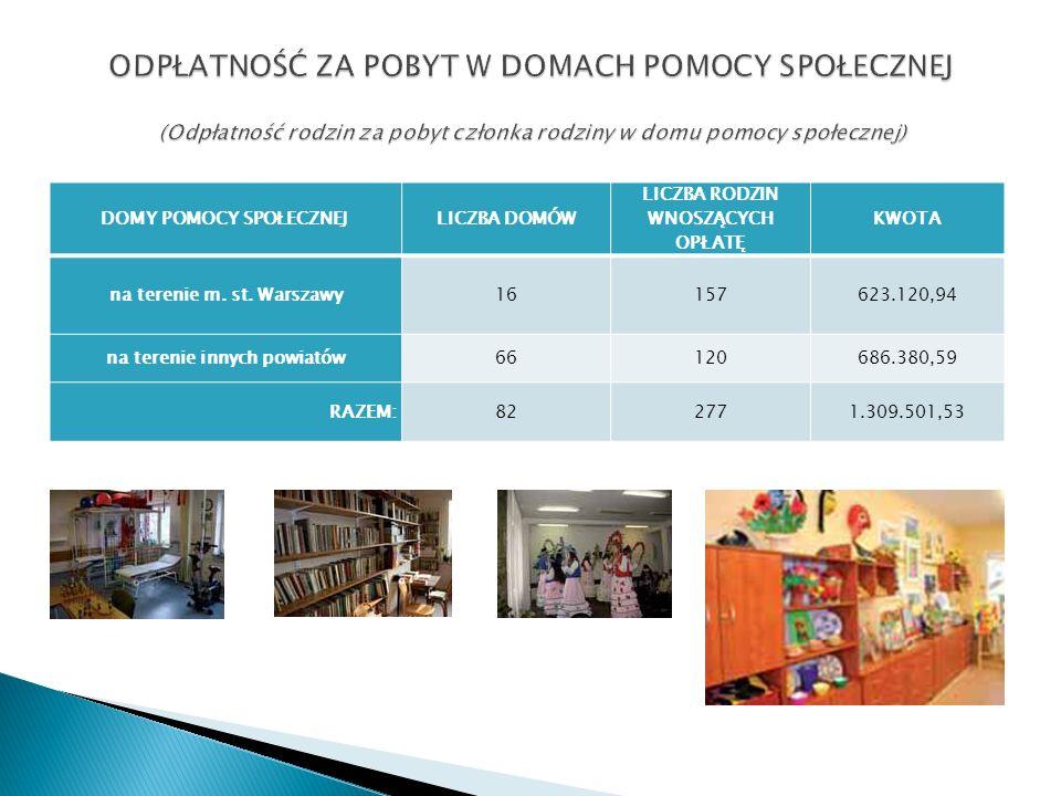 W 2010r.średnie miesięczne koszty utrzymania mieszkańca w domu pomocy społecznej na terenie m.