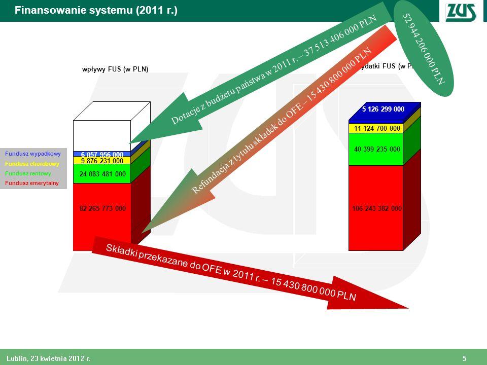 5 Lublin, 23 kwietnia 2012 r. Finansowanie systemu (2011 r.) 106 243 382 000 40 399 235 000 11 124 700 000 5 126 299 000 wydatki FUS (w PLN) 82 265 77