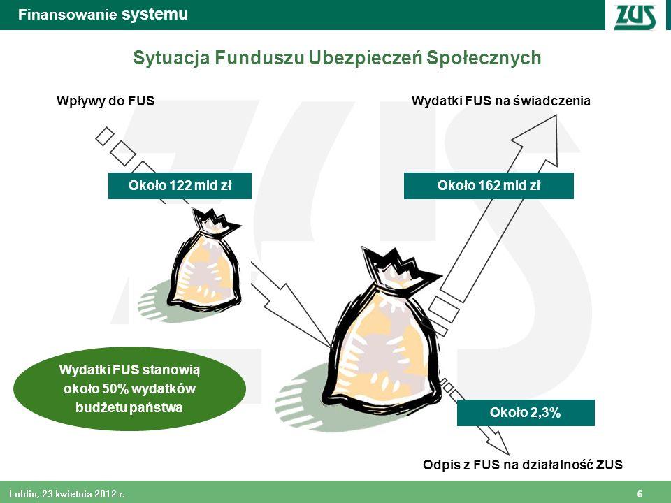 6 Lublin, 23 kwietnia 2012 r. Finansowanie systemu Wpływy do FUSWydatki FUS na świadczenia Około 162 mld zł Sytuacja Funduszu Ubezpieczeń Społecznych