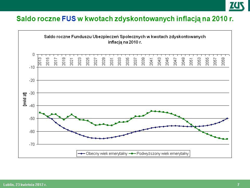 7 Lublin, 23 kwietnia 2012 r. Saldo roczne FUS w kwotach zdyskontowanych inflacją na 2010 r.