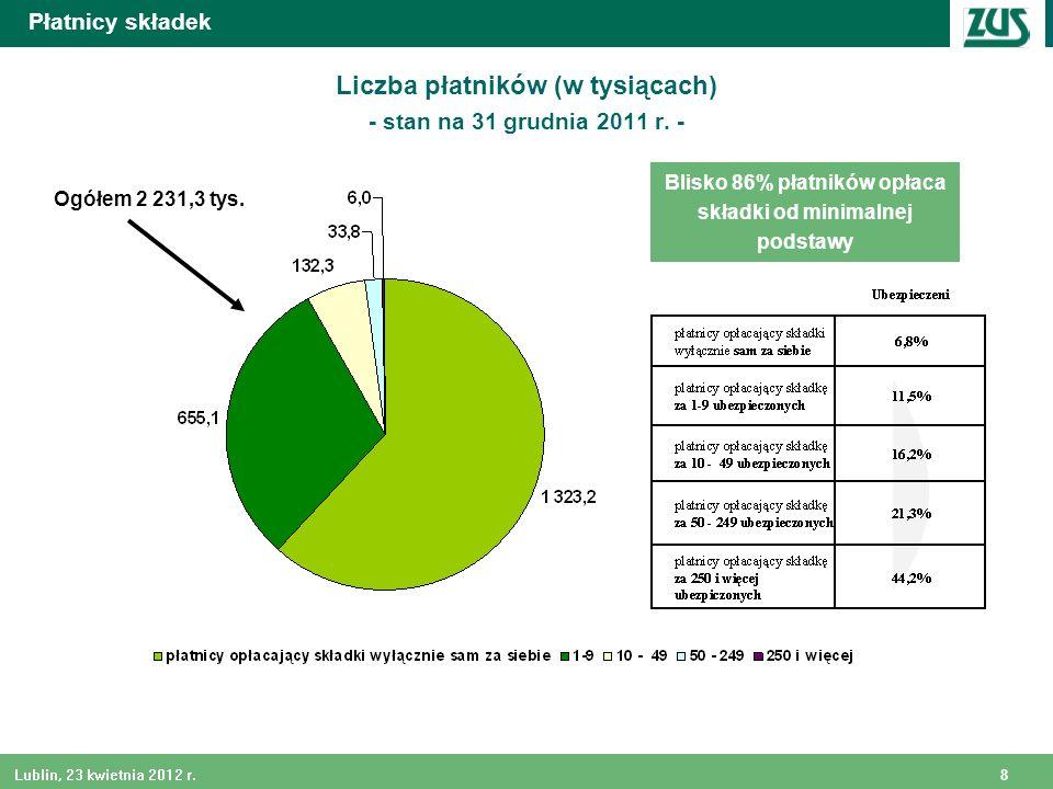 8 Lublin, 23 kwietnia 2012 r. Płatnicy składek Liczba płatników (w tysiącach) - stan na 31 grudnia 2011 r. - Blisko 86% płatników opłaca składki od mi