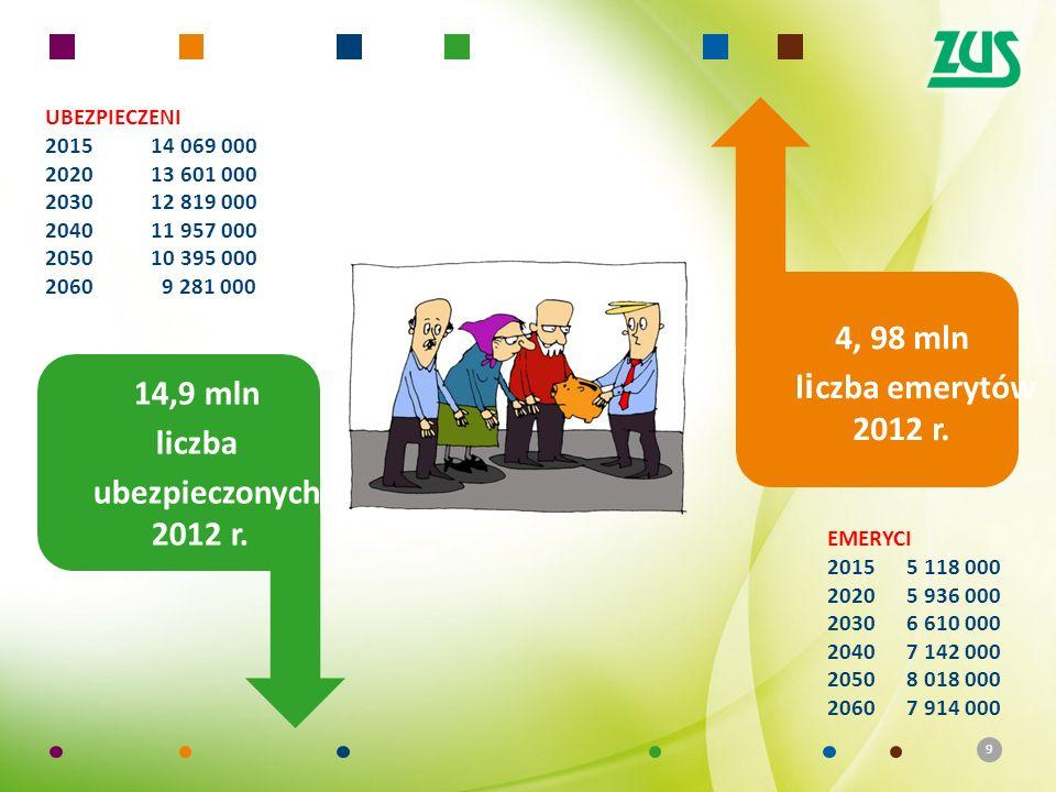 10 Źródło: Prognoza demograficzna Eurostatu Prognozowane średnie dalsze trwanie życia zerolatków