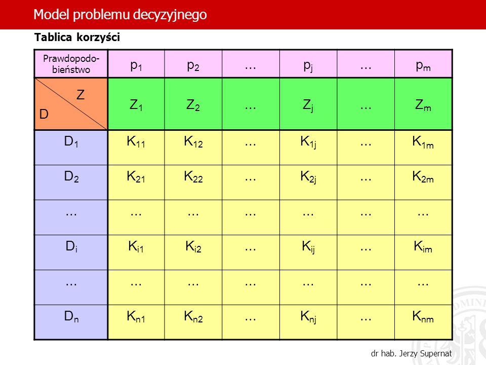 38 Tablica korzyści Prawdopodo- bieństwo p1p1 p2p2...pjpj pmpm Z D Z1Z1 Z2Z2...ZjZj ZmZm D1D1 K 11 K 12...K 1j...K 1m D2D2 K 21 K 22...K 2j...K 2m...