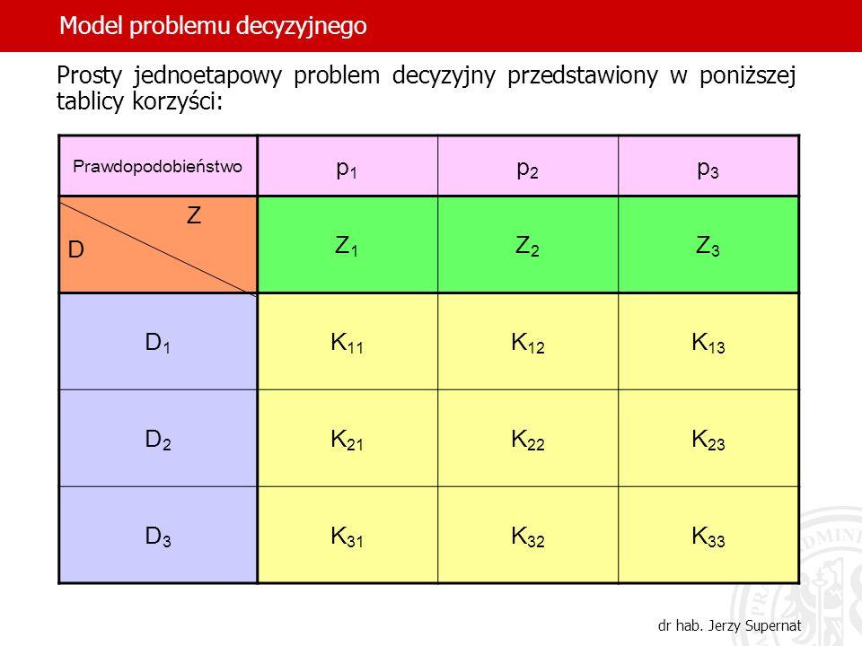 40 Prosty jednoetapowy problem decyzyjny przedstawiony w poniższej tablicy korzyści: Prawdopodobieństwo p1p1 p2p2 p3p3 Z D Z1Z1 Z2Z2 Z3Z3 D1D1 K 11 K