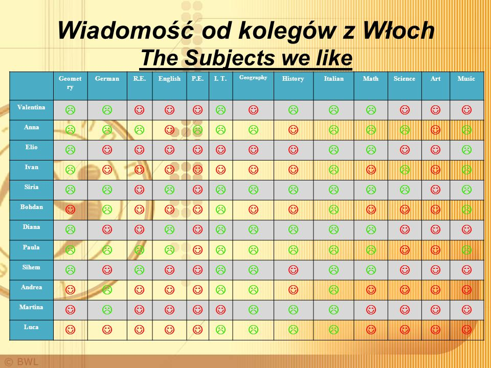 Wiadomość od kolegów z Włoch The Subjects we like Geomet ry GermanR.E.EnglishP.E.I. T. Geography HistoryItalianMathScienceArtMusic Valentina Anna Elio