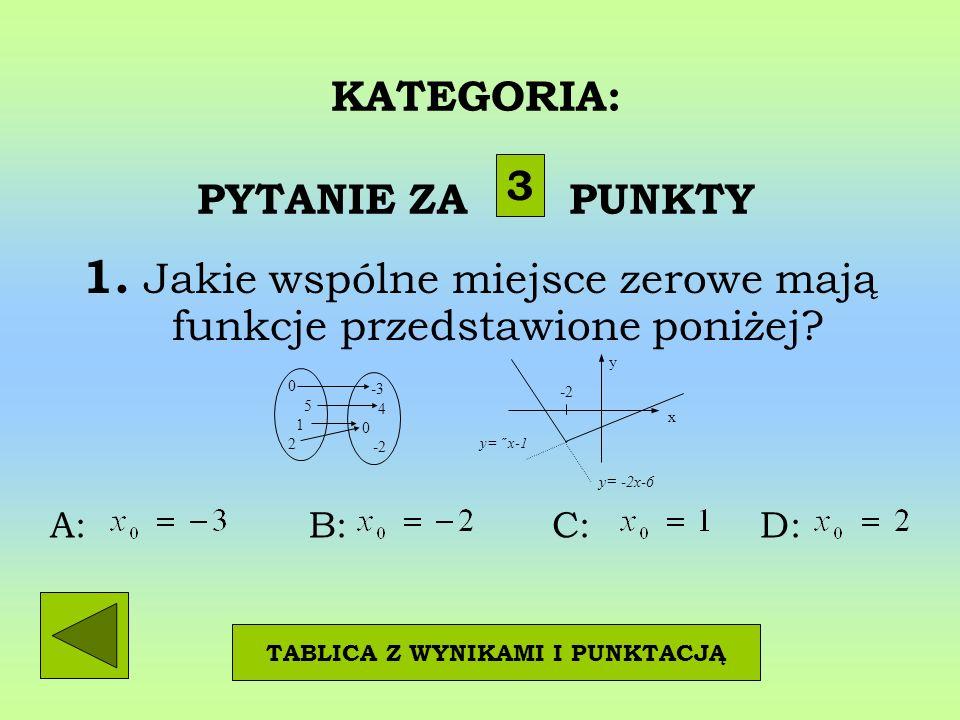 KATEGORIA: PYTANIE ZA PUNKTY 1. Jakie wspólne miejsce zerowe mają funkcje przedstawione poniżej.