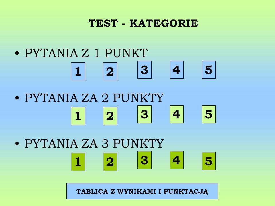 TEST - KATEGORIE PYTANIA Z 1 PUNKT 12 3 45 5 12 3 12 3 45 4 TABLICA Z WYNIKAMI I PUNKTACJĄ PYTANIA ZA 3 PUNKTY PYTANIA ZA 2 PUNKTY
