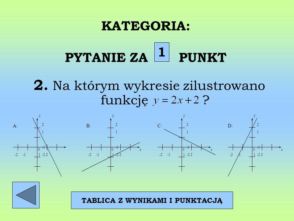 KATEGORIA: PYTANIE ZA PUNKT 2. Na którym wykresie zilustrowano funkcję ? 1 TABLICA Z WYNIKAMI I PUNKTACJĄ 2 1 -2 -2 -1 1 2 0 y A: 2 1 -2 -2 -1 1 2 0x