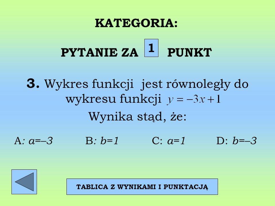 KATEGORIA: PYTANIE ZA PUNKT 3. Wykres funkcji jest równoległy do wykresu funkcji. Wynika stąd, że: 1 TABLICA Z WYNIKAMI I PUNKTACJĄ A : a=–3 B : b=1 C