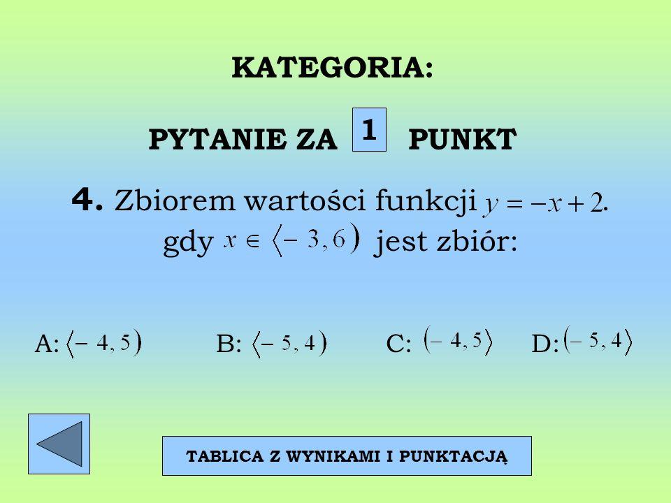 KATEGORIA: PYTANIE ZA PUNKT 4. Zbiorem wartości funkcji. gdy jest zbiór: 1 TABLICA Z WYNIKAMI I PUNKTACJĄ A: B: C: D: