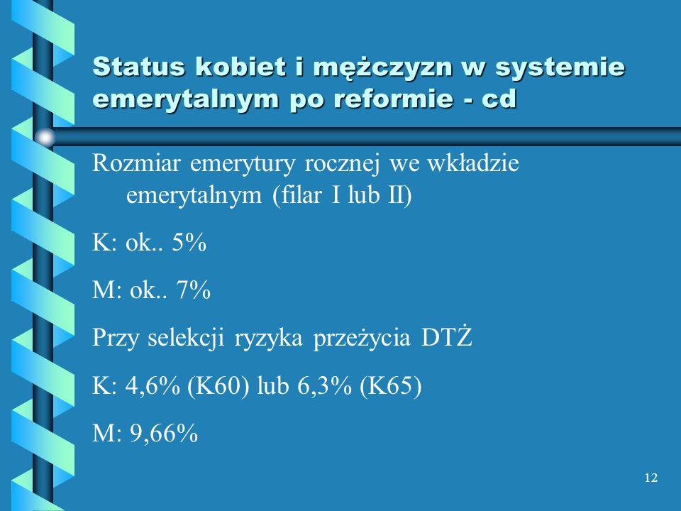12 Status kobiet i mężczyzn w systemie emerytalnym po reformie - cd Rozmiar emerytury rocznej we wkładzie emerytalnym (filar I lub II) K: ok.. 5% M: o