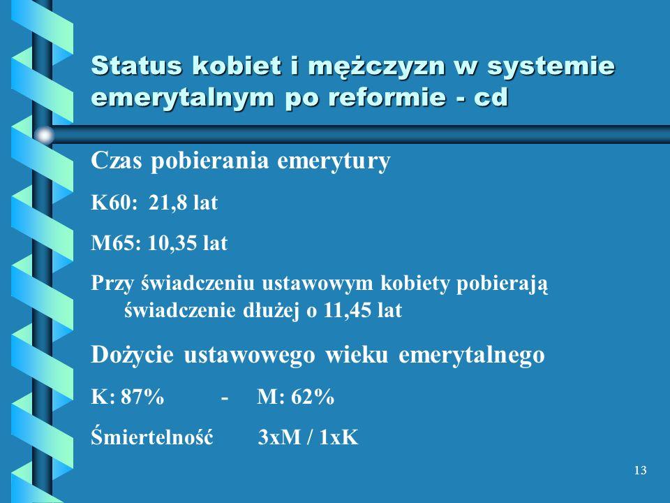 13 Status kobiet i mężczyzn w systemie emerytalnym po reformie - cd Czas pobierania emerytury K60: 21,8 lat M65: 10,35 lat Przy świadczeniu ustawowym