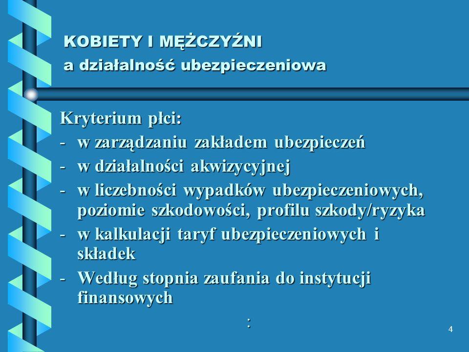 4 KOBIETY I MĘŻCZYŹNI a działalność ubezpieczeniowa Kryterium płci: -w zarządzaniu zakładem ubezpieczeń -w działalności akwizycyjnej -w liczebności wy