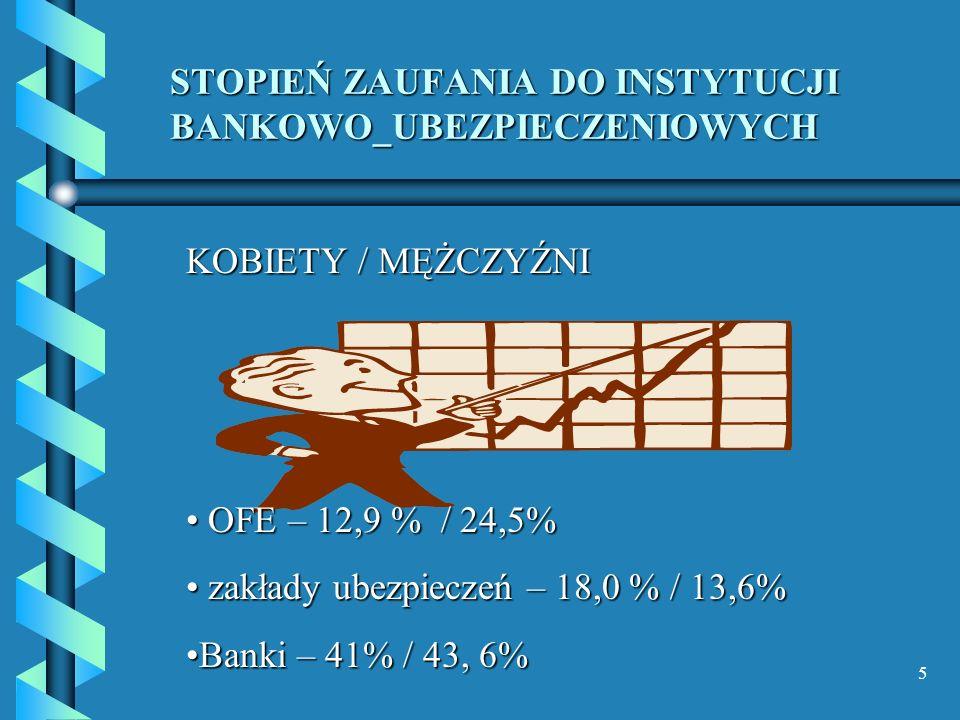 5 STOPIEŃ ZAUFANIA DO INSTYTUCJI BANKOWO_UBEZPIECZENIOWYCH KOBIETY / MĘŻCZYŹNI OFE – 12,9 % / 24,5% OFE – 12,9 % / 24,5% zakłady ubezpieczeń – 18,0 %