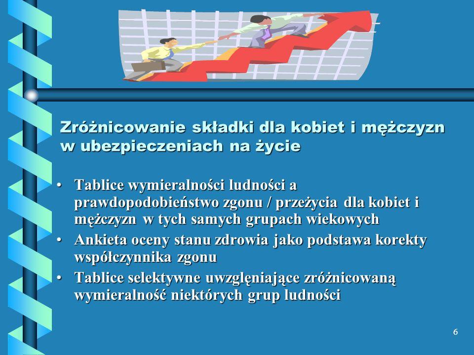 7 STATUS KOBIET W POWSZECHNYM SYSTEMIE OCHRONY UBEZPIECZENIOWEJ SYTUACJA SPOŁECZNO-EKONOMICZNA KOBIET I JEJ KONSEKWENCJE DLA OCHRONY UBEZPIECZENIOWEJ (1)Europejska Karta Społeczna -prawo do sprawiedliwego wynagrodzenia (art..