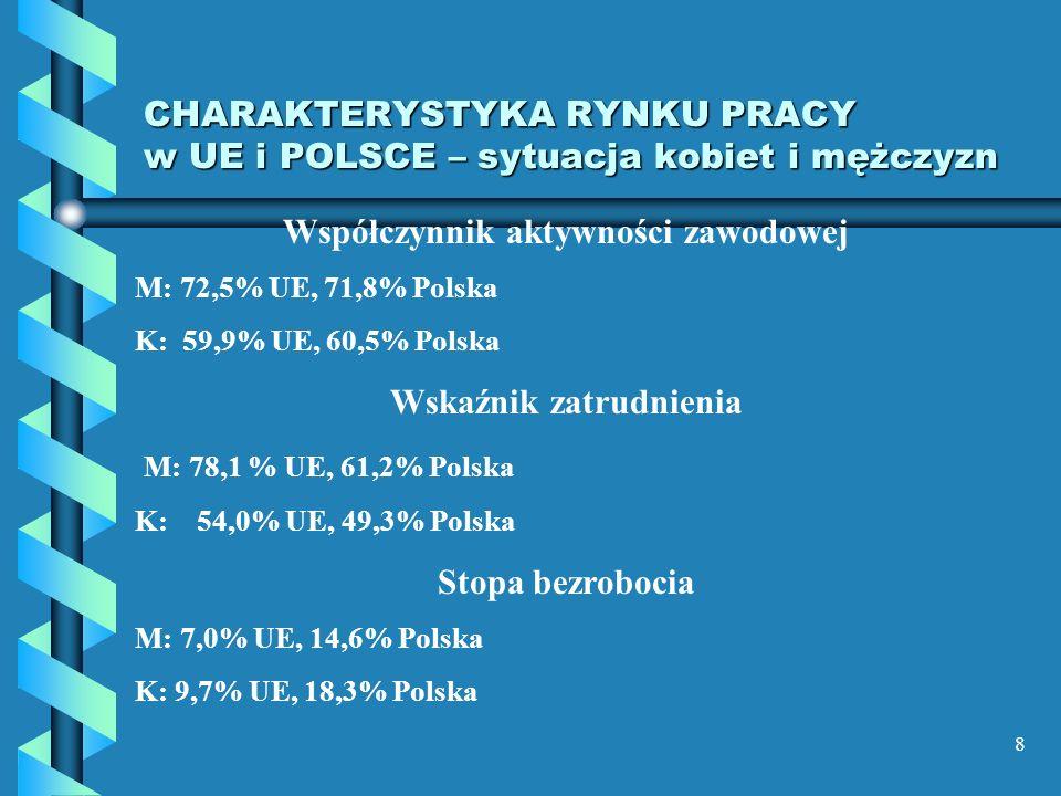 8 CHARAKTERYSTYKA RYNKU PRACY w UE i POLSCE – sytuacja kobiet i mężczyzn Współczynnik aktywności zawodowej M: 72,5% UE, 71,8% Polska K: 59,9% UE, 60,5