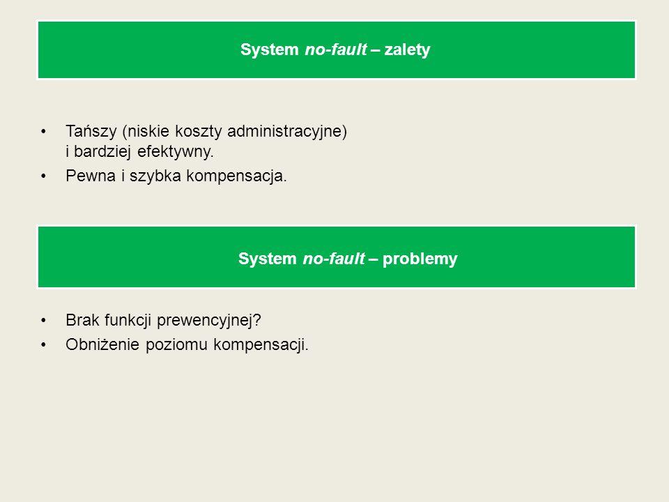 System no-fault – zalety Tańszy (niskie koszty administracyjne) i bardziej efektywny. Pewna i szybka kompensacja. Brak funkcji prewencyjnej? Obniżenie