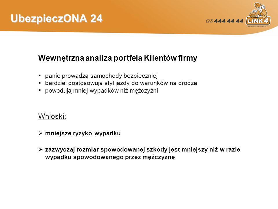 UbezpieczONA 24 Statystyki dotyczące kobiet kierowców W 2005 roku doszło w Polsce do 48100 wypadków drogowych Kobiety były sprawcami 5941 spośród tych zdarzeń Wśród wypadków spowodowanych przez kierowców sprawcą zaledwie co szóstego była kobieta (dane Komendy Głównej Policji) 32 proc.