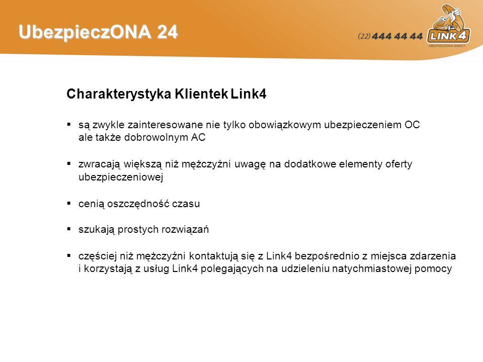 UbezpieczONA 24 Charakterystyka Klientek Link4 są zwykle zainteresowane nie tylko obowiązkowym ubezpieczeniem OC ale także dobrowolnym AC zwracają większą niż mężczyźni uwagę na dodatkowe elementy oferty ubezpieczeniowej cenią oszczędność czasu szukają prostych rozwiązań częściej niż mężczyźni kontaktują się z Link4 bezpośrednio z miejsca zdarzenia i korzystają z usług Link4 polegających na udzieleniu natychmiastowej pomocy