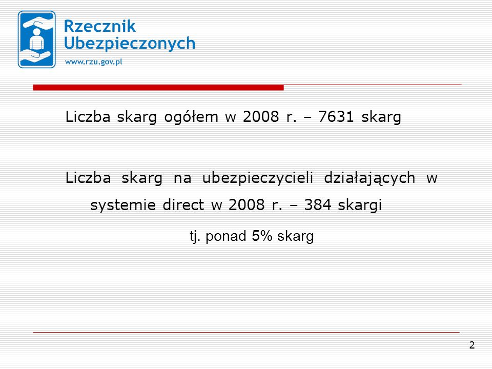 2 Liczba skarg ogółem w 2008 r.