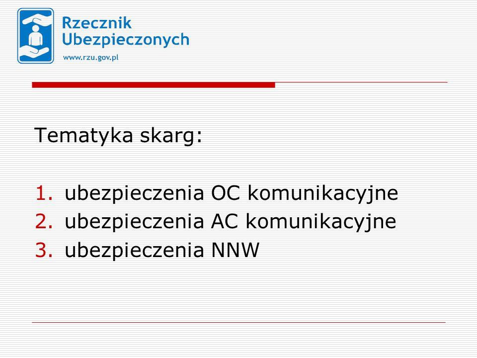 Tematyka skarg: 1.ubezpieczenia OC komunikacyjne 2.ubezpieczenia AC komunikacyjne 3.ubezpieczenia NNW