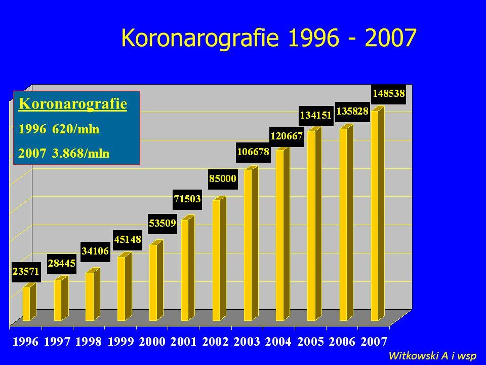 Koronarografie 1996 - 2007 Koronarografie 1996 620/mln 2007 3.868/mln Witkowski A i wsp