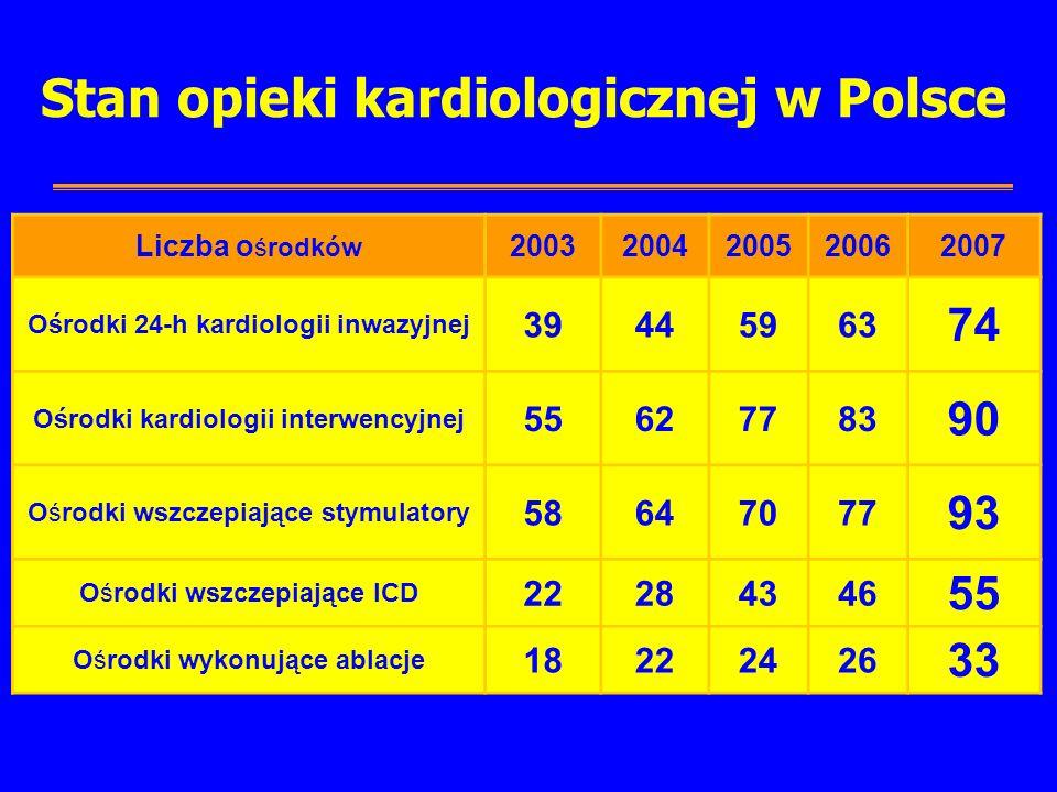 Stan opieki kardiologicznej w Polsce Liczba o środków 20032004200520062007 Ośrodki 24-h kardiologii inwazyjnej 39445963 74 Ośrodki kardiologii interwencyjnej 55627783 90 Ośrodki wszczepiające stymulatory 58647077 93 Ośrodki wszczepiające ICD 22284346 55 Ośrodki wykonujące ablacje 18222426 33 Dane uzyskane od konsultantów wojewódzkich