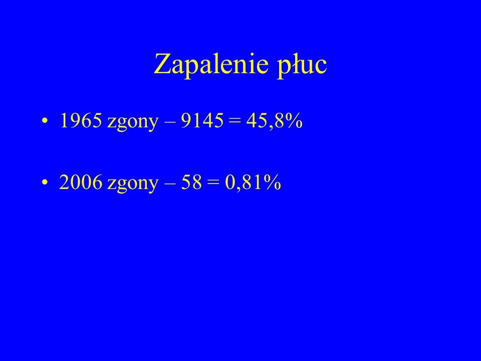 Liczba pracowni prowadzących ostry dyżur hemodynamiczny na dzień 31.12.2007 4 7 4 4 2 7 3 3 3 11 2 3 5 9 1 Łącznie 72 4