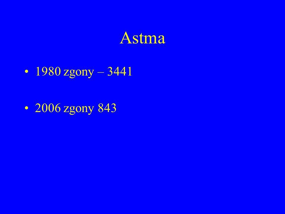 Zapalenie płuc 1965 zgony – 9145 = 45,8% 2006 zgony – 58 = 0,81%
