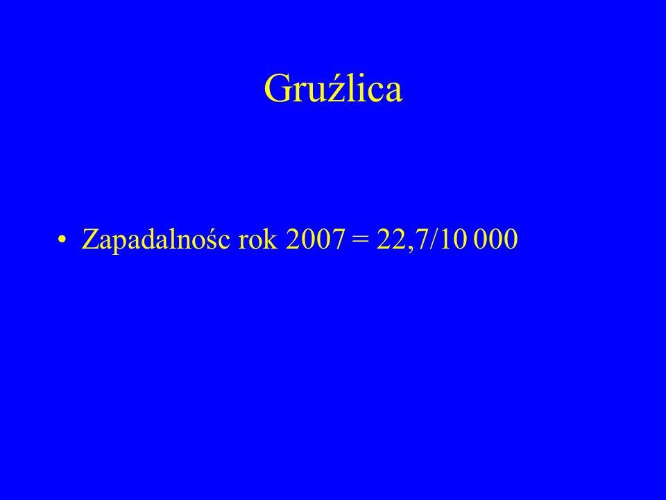 Gruźlica Zapadalnośc rok 2007 = 22,7/10 000