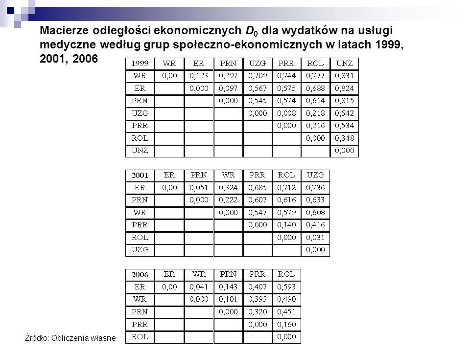Macierze odległości ekonomicznych D 0 dla wydatków na usługi medyczne według grup społeczno-ekonomicznych w latach 1999, 2001, 2006 Źródło: Obliczenia