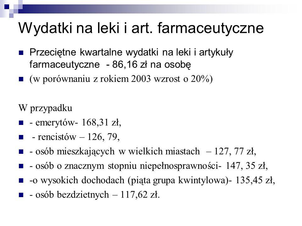 Przeciętne kwartalne wydatki na leki i artykuły farmaceutyczne - 86,16 zł na osobę (w porównaniu z rokiem 2003 wzrost o 20%) W przypadku - emerytów- 1