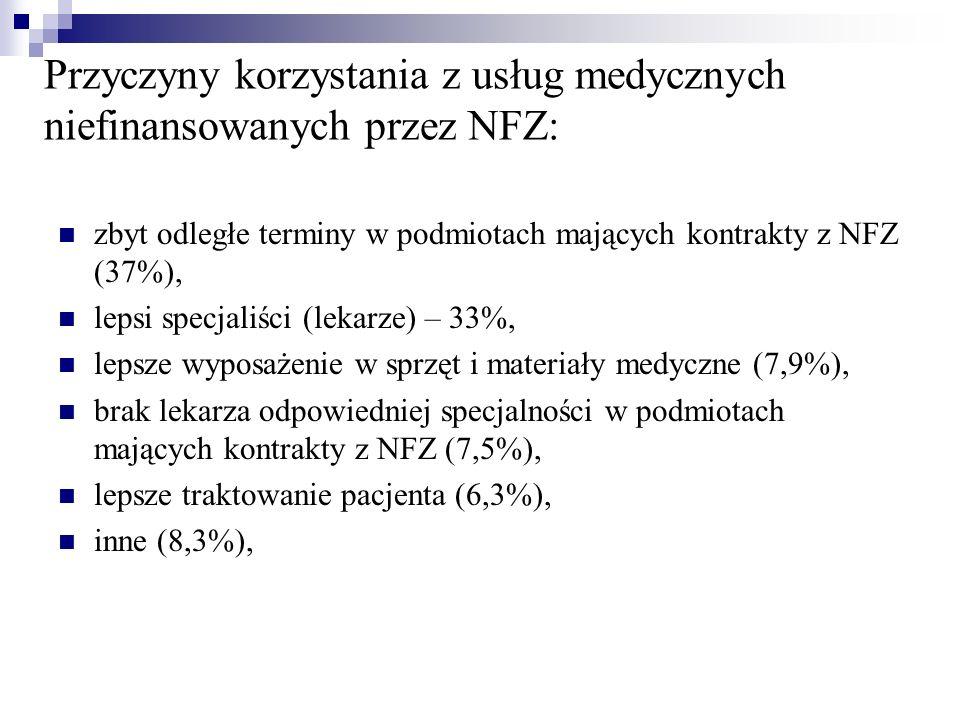 Przyczyny korzystania z usług medycznych niefinansowanych przez NFZ: zbyt odległe terminy w podmiotach mających kontrakty z NFZ (37%), lepsi specjaliś