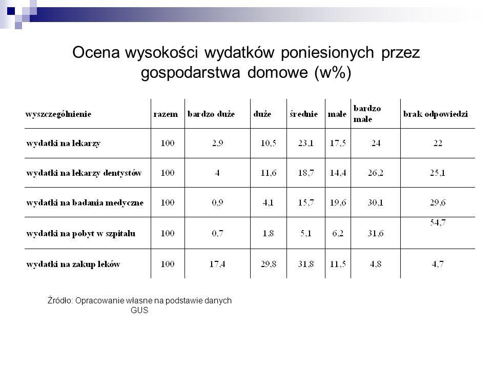 Ocena wysokości wydatków poniesionych przez gospodarstwa domowe (w%) Źródło: Opracowanie własne na podstawie danych GUS