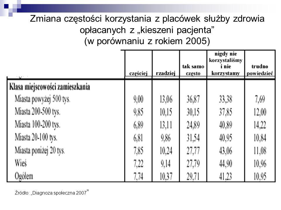 Zmiana częstości korzystania z placówek służby zdrowia opłacanych z kieszeni pacjenta (w porównaniu z rokiem 2005) Źródło: Diagnoza społeczna 2007