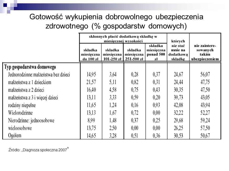 Gotowość wykupienia dobrowolnego ubezpieczenia zdrowotnego (% gospodarstw domowych) Źródło: Diagnoza społeczna 2007