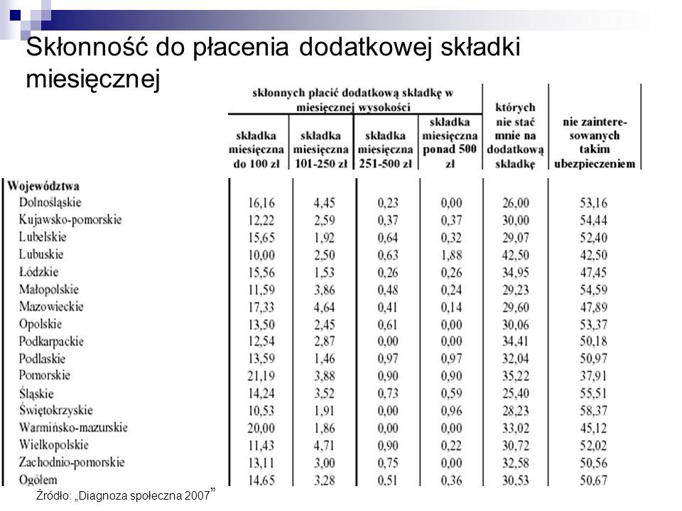 Skłonność do płacenia dodatkowej składki miesięcznej Źródło: Diagnoza społeczna 2007