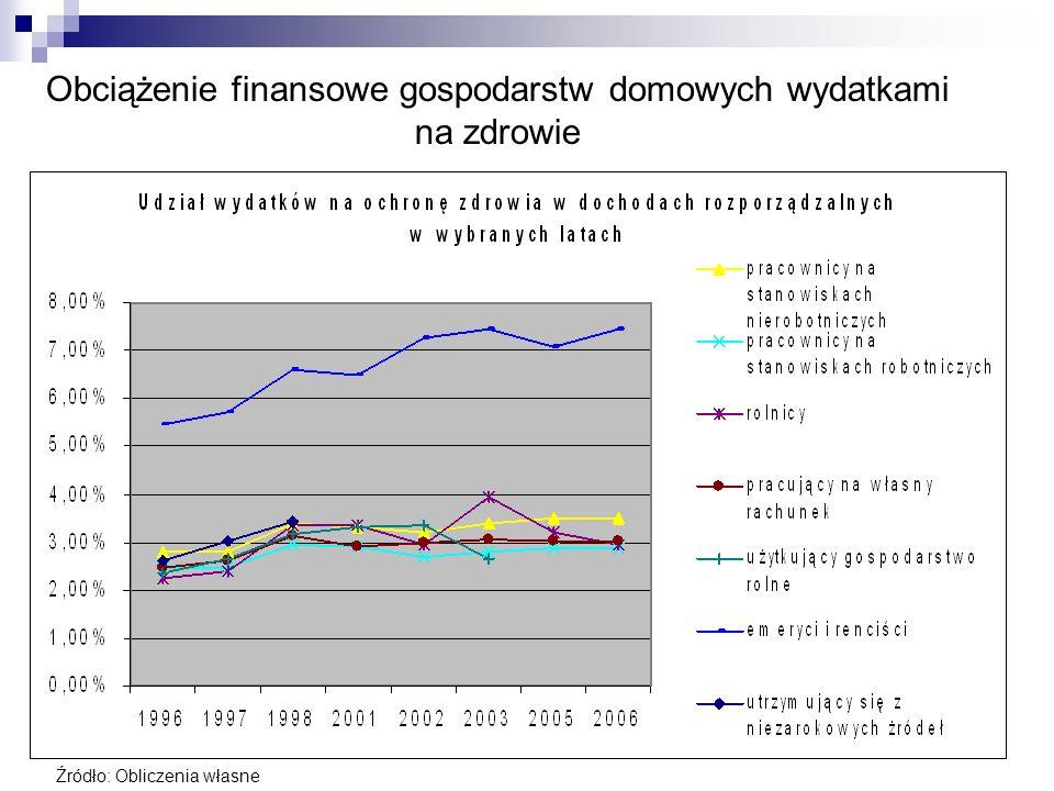 Obciążenie finansowe gospodarstw domowych wydatkami na zdrowie Źródło: Obliczenia własne