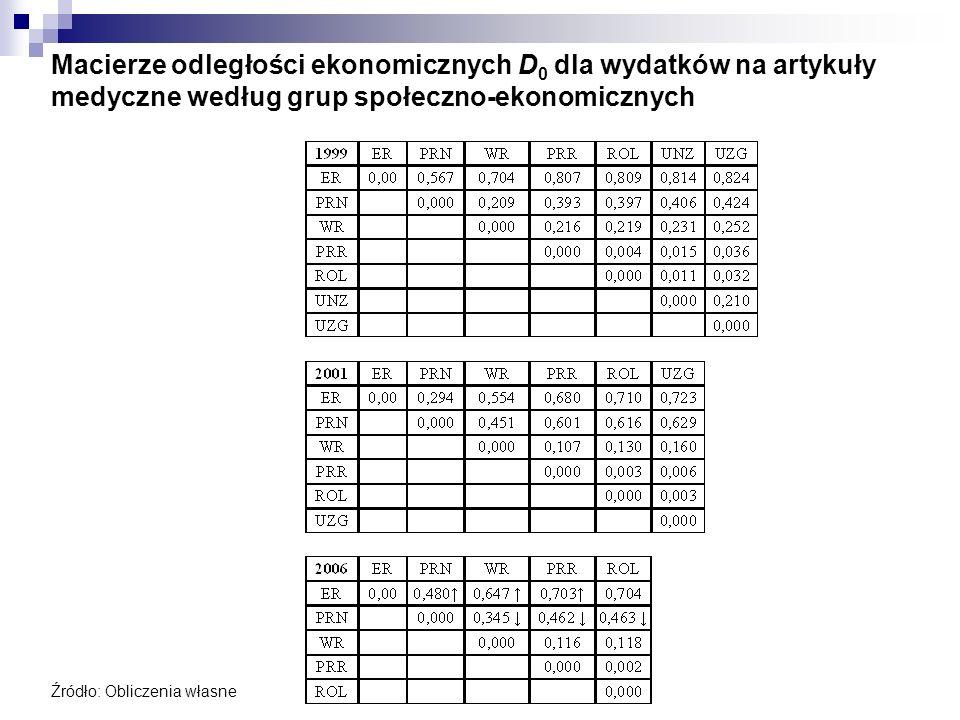 Macierze odległości ekonomicznych D 0 dla wydatków na artykuły medyczne według grup społeczno-ekonomicznych Źródło: Obliczenia własne