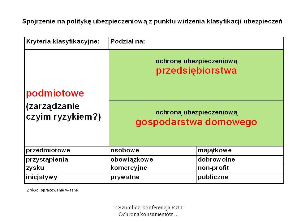T.Szumlicz, konferencja RzU: Ochrona konsumentów... Polityka ubezpieczeniowa = udział państwa w stymulowaniu zarządzania ryzykiem metodą ubezpieczenio