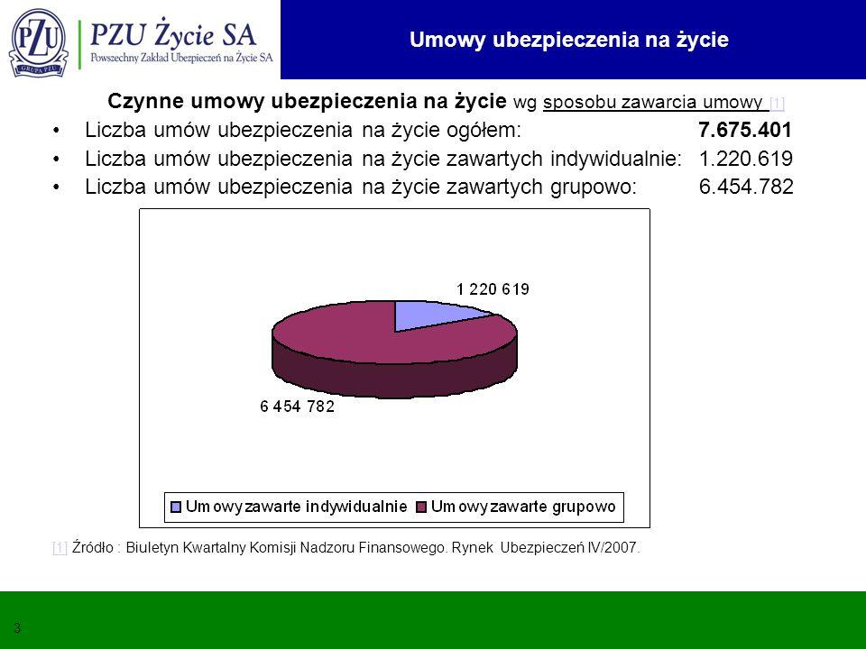 Umowy ubezpieczenia na życie 3 Czynne umowy ubezpieczenia na życie wg sposobu zawarcia umowy [1] [1] Liczba umów ubezpieczenia na życie ogółem: 7.675.
