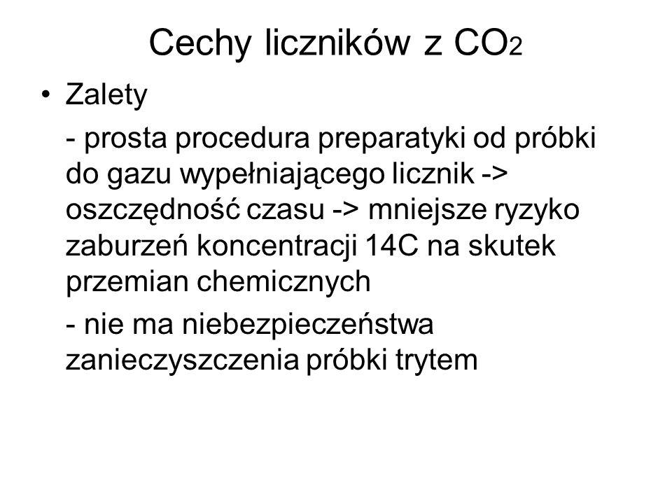 Cechy liczników z CO 2 Zalety - prosta procedura preparatyki od próbki do gazu wypełniającego licznik -> oszczędność czasu -> mniejsze ryzyko zaburzeń koncentracji 14C na skutek przemian chemicznych - nie ma niebezpieczeństwa zanieczyszczenia próbki trytem