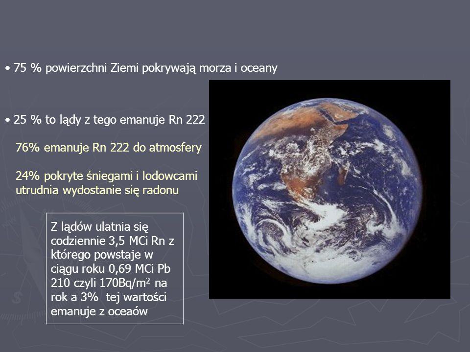 75 % powierzchni Ziemi pokrywają morza i oceany 25 % to lądy z tego emanuje Rn 222 : 76% emanuje Rn 222 do atmosfery 24% pokryte śniegami i lodowcami