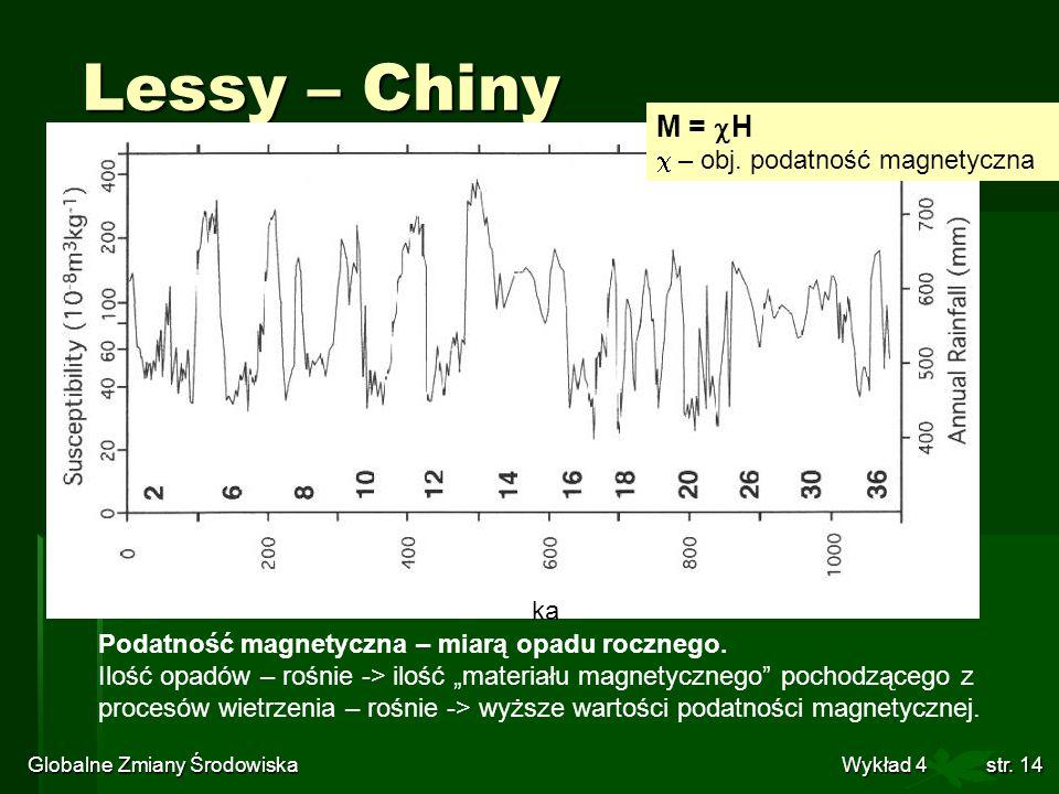 Globalne Zmiany Środowiska Wykład 4str. 14 Lessy – Chiny Podatność magnetyczna – miarą opadu rocznego. Ilość opadów – rośnie -> ilość materiału magnet