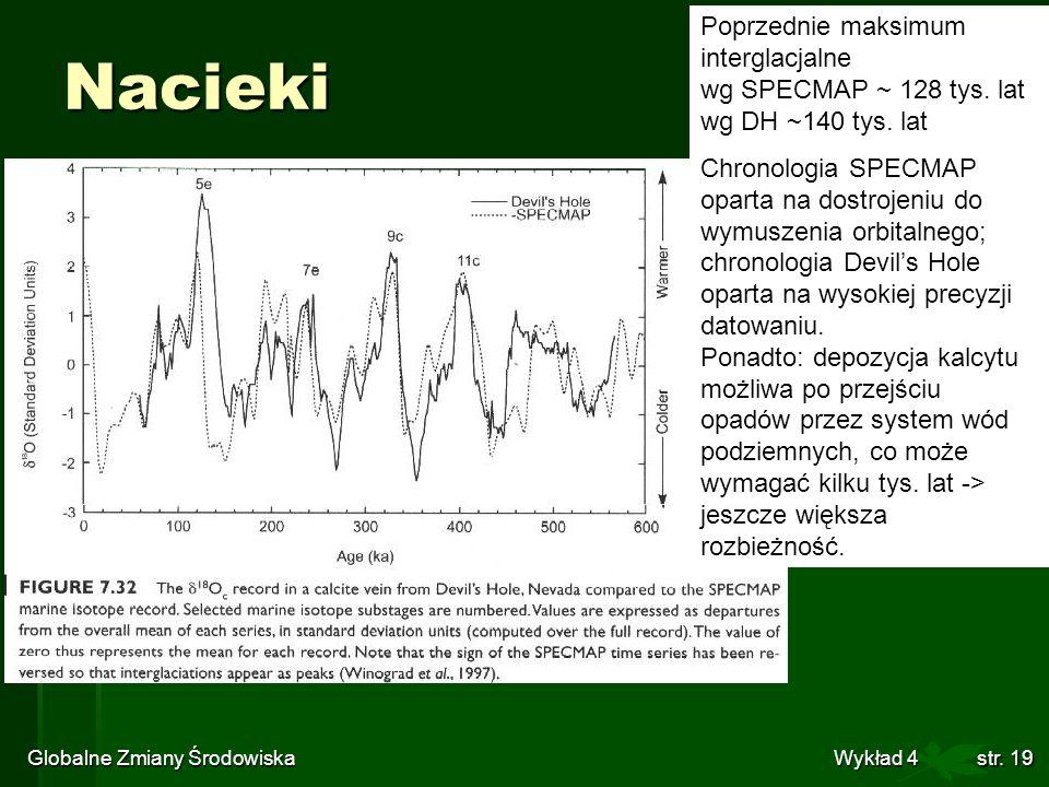 Globalne Zmiany Środowiska Wykład 4str. 19 Nacieki Poprzednie maksimum interglacjalne wg SPECMAP ~ 128 tys. lat wg DH ~140 tys. lat Chronologia SPECMA