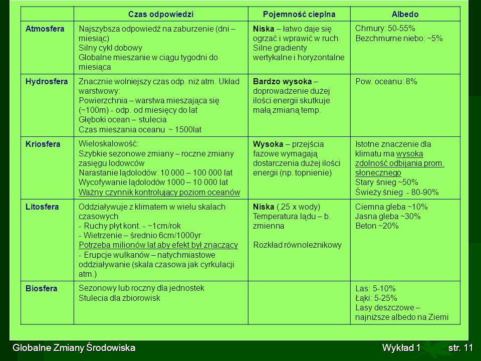Globalne Zmiany Środowiska Wykład 1str. 11 Czas odpowiedziPojemność cieplnaAlbedo AtmosferaNajszybsza odpowiedź na zaburzenie (dni – miesiąc) Silny cy